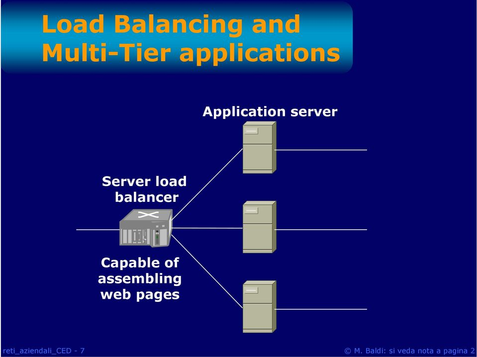 Server load balancer Capable of