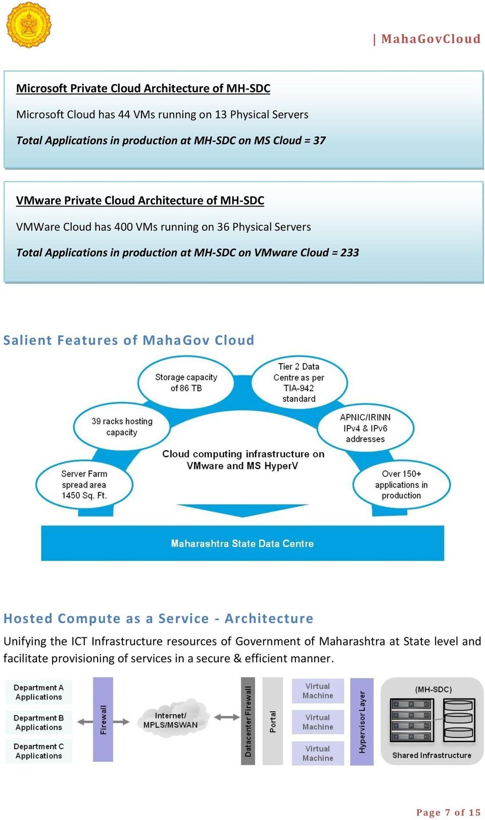 in production at MH-SDC on VMware Cloud = 233 Salient Features of MahaGov Cloud Hosted Compute as a Service - Architecture Unifying the ICT