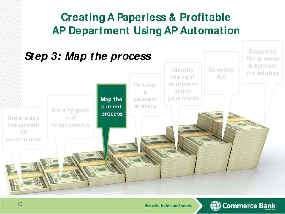 requirements Map the current process Develop a payment strategy Identify the