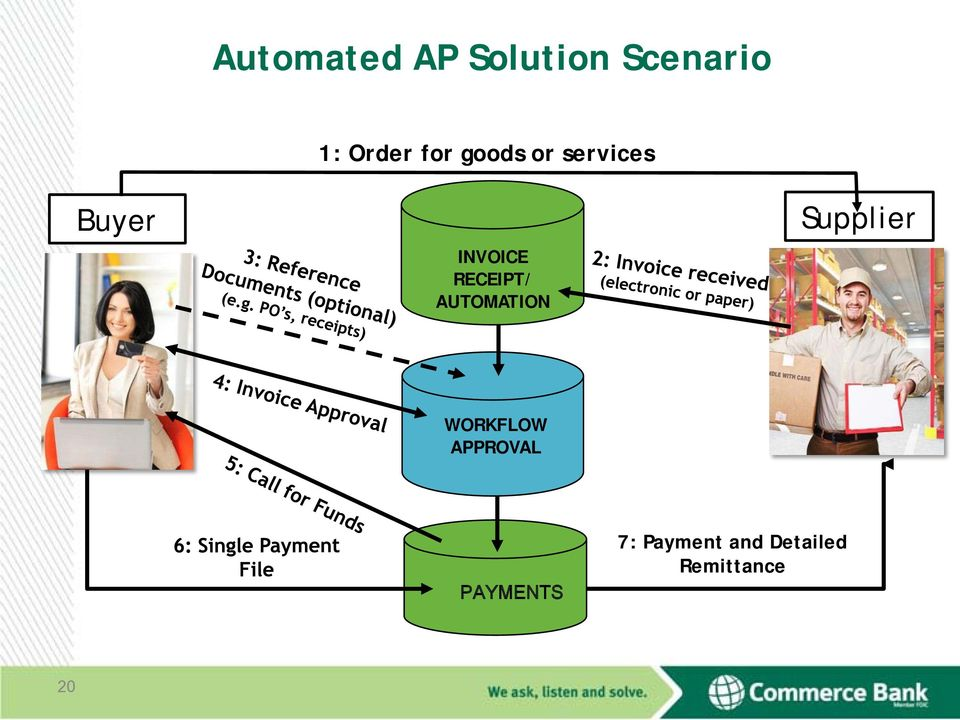 RECEIPT/ AUTOMATION Supplier WORKFLOW