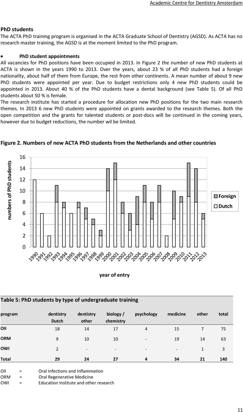 In Figure 2 the number of new PhD students at ACTA is shown in the years 1990 to 2013.