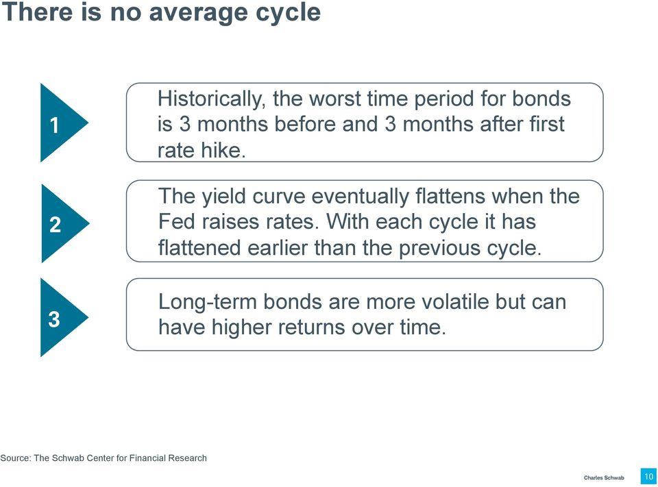 The yield curve eventually flattens when the Fed raises rates.
