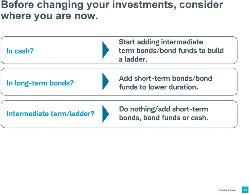 Start adding intermediate term bonds/bond funds to build a ladder.