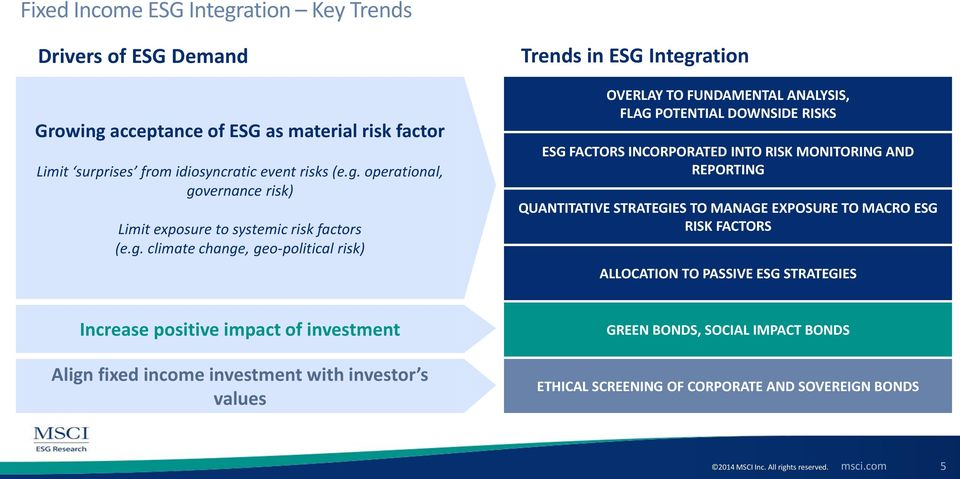 REPORTING QUANTITATIVE STRATEGIES TO MANAGE EXPOSURE TO MACRO ESG RISK FACTORS ALLOCATION TO PASSIVE ESG STRATEGIES Increase positive impact of investment Align fixed income