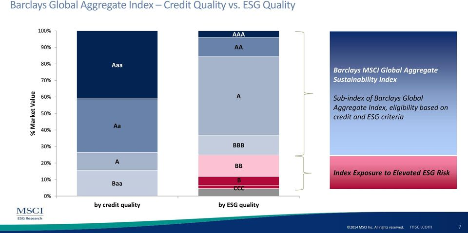 60% 50% 40% Aa A Sub-index of Barclays Global Aggregate Index, eligibility based on credit