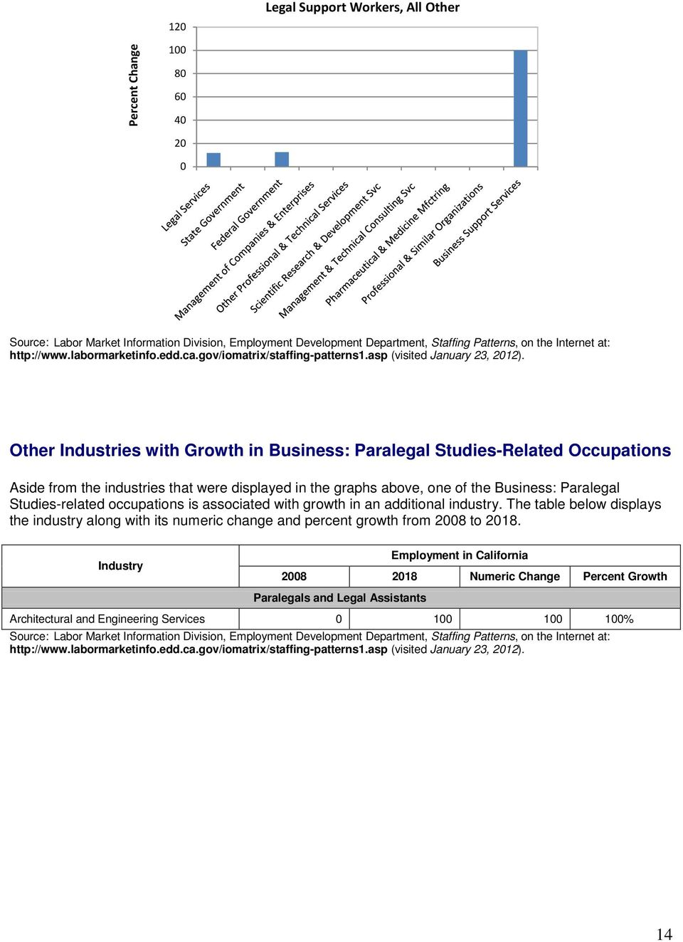 Other Industries with Growth in Business: Paralegal Studies-Related Occupations Aside from the industries that were displayed in the graphs above, one of the Business: Paralegal Studies-related