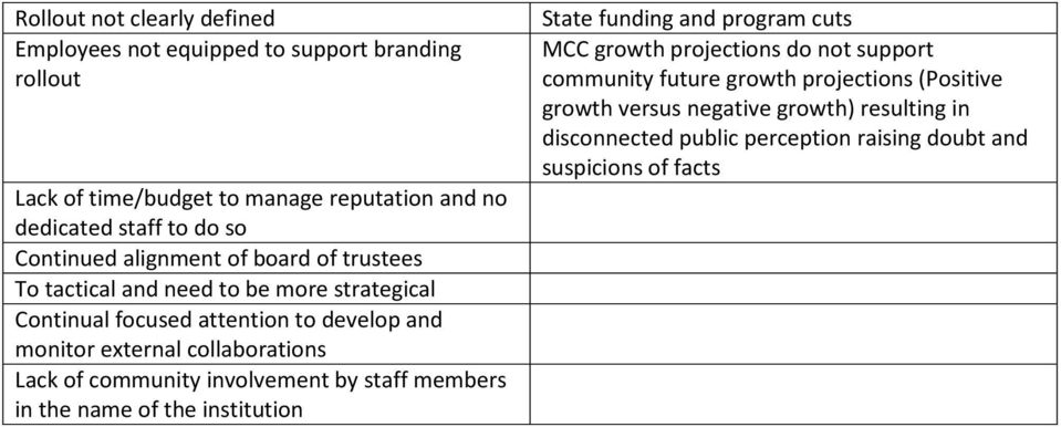 collaborations Lack of community involvement by staff members in the name of the institution State funding and program cuts MCC growth projections do not