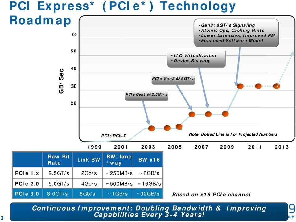 5GT/s I/O Virtualization Device Sharing PCIe Gen2 @ 5GT/s PCI/PCI-X Note: Dotted Line is For Projected Numbers 1999 2001 2003 2005 2007 2009 2011