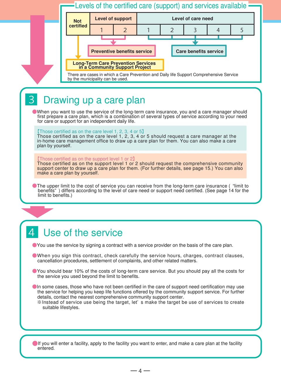 Drawing up a care plan When you want to use the service of the long-term care insurance, you and a care manager should first prepare a care plan, which is a combination of several types of service