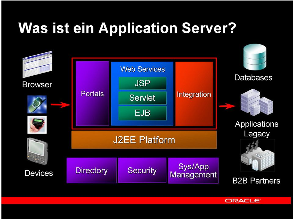 Integration Databases EJB J2EE Platform