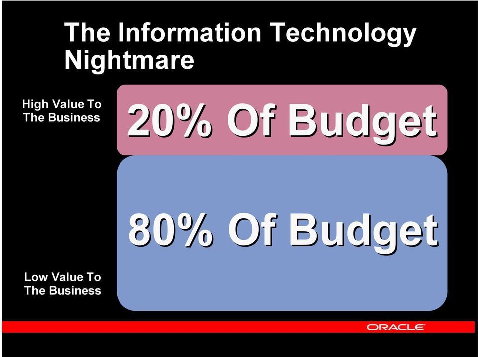 20% Of Budget Standard Business Applications 80%