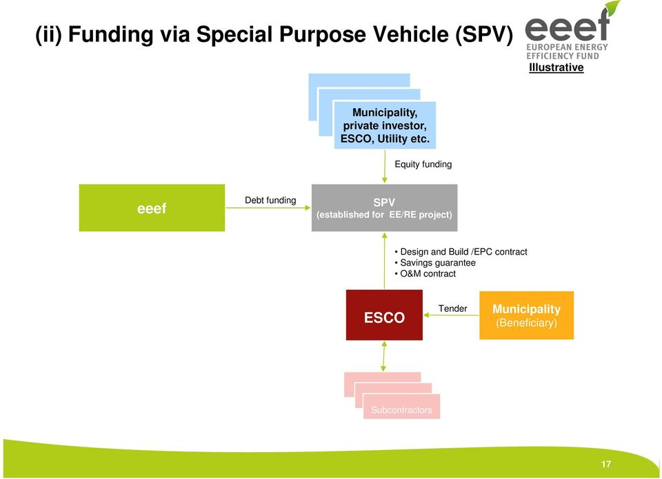 Equity funding eeef Debt funding SPV (established for EE/RE project) Design