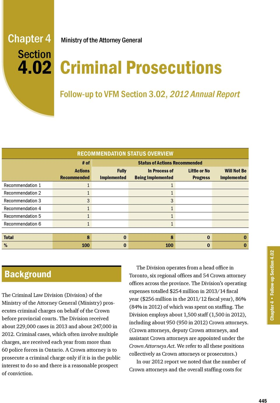 Implemented Recommendation 1 1 1 Recommendation 2 1 1 Recommendation 3 3 3 Recommendation 4 1 1 Recommendation 5 1 1 Recommendation 6 1 1 Total 8 0 8 0 0 % 100 0 100 0 0 Background The Criminal Law