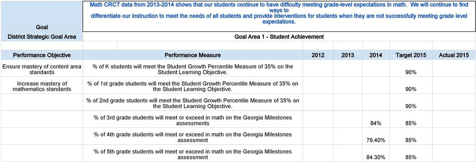 Performance Objective Performance Measure 2012 2013 2014 Target 2015 Actual 2015 Ensure mastery of content area standards Increase mastery of mathematics standards % of K students will meet the