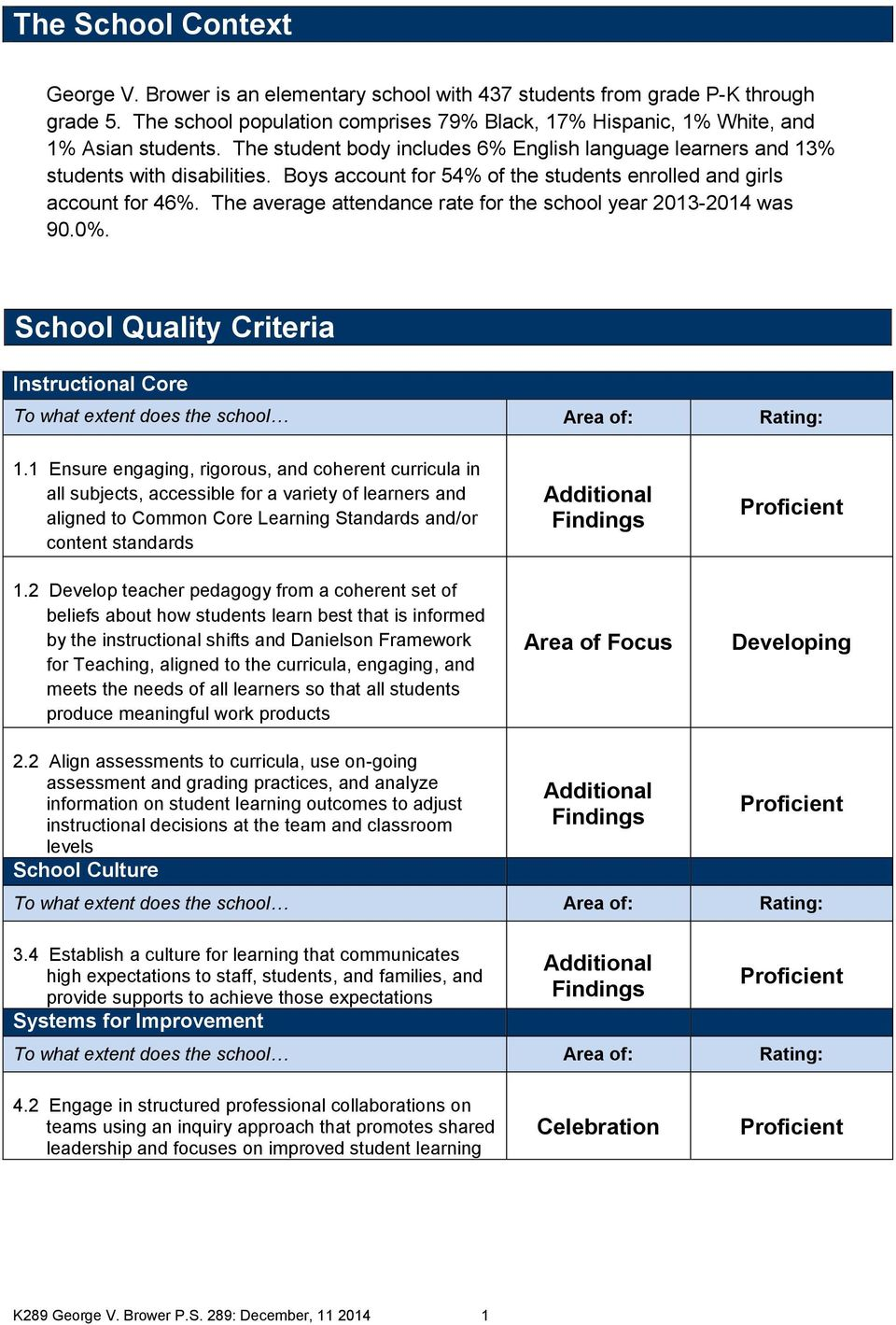 The average attendance rate for the school year 2013-2014 was 90.0%. School Quality Criteria Instructional Core To what extent does the school Area of: Rating: 1.
