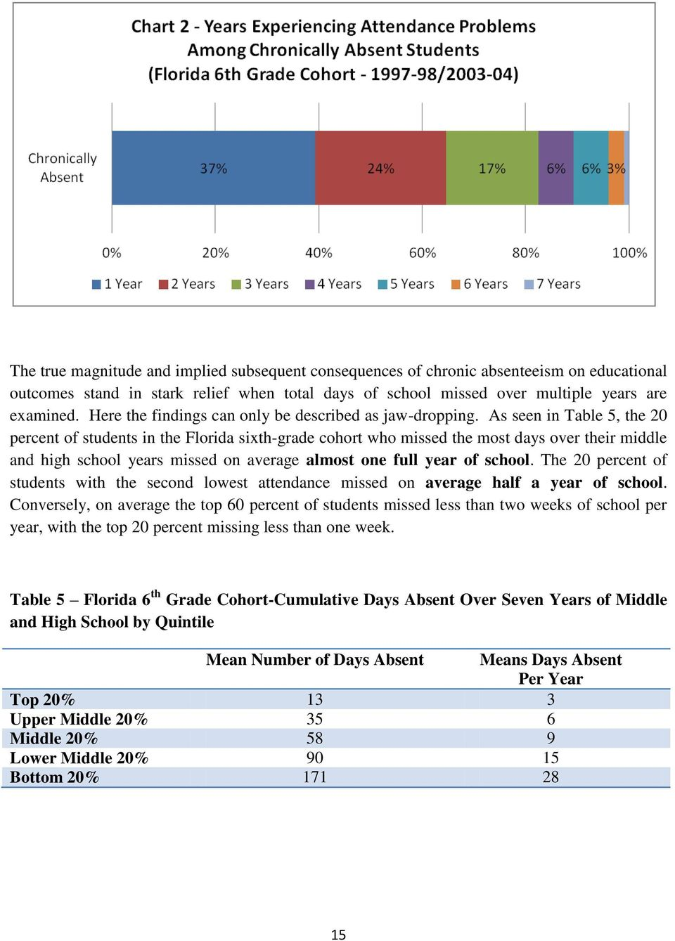 As seen in Table 5, the 20 percent of students in the Florida sixth-grade cohort who missed the most days over their middle and high school years missed on average almost one full year of school.