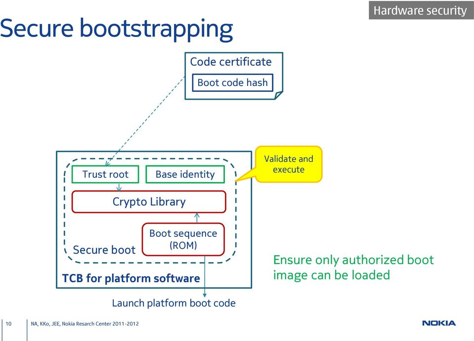 Secure boot Boot sequence (ROM) TCB for platform software Ensure