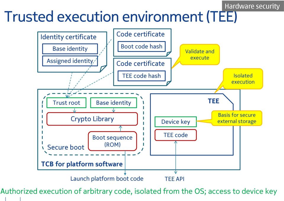 identity TEE Crypto Library Device key Basis for secure external storage Secure boot Boot sequence (ROM) TEE code TCB for