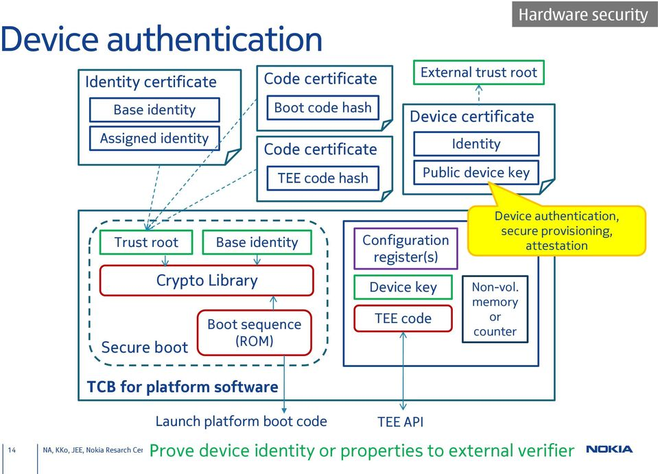 Library Boot sequence (ROM) TCB for platform software Configuration register(s) Device key TEE code TEE Device authentication, secure