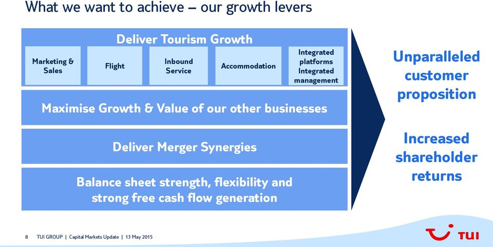 Synergies Balance sheet strength, flexibility and strong free cash flow generation Integrated