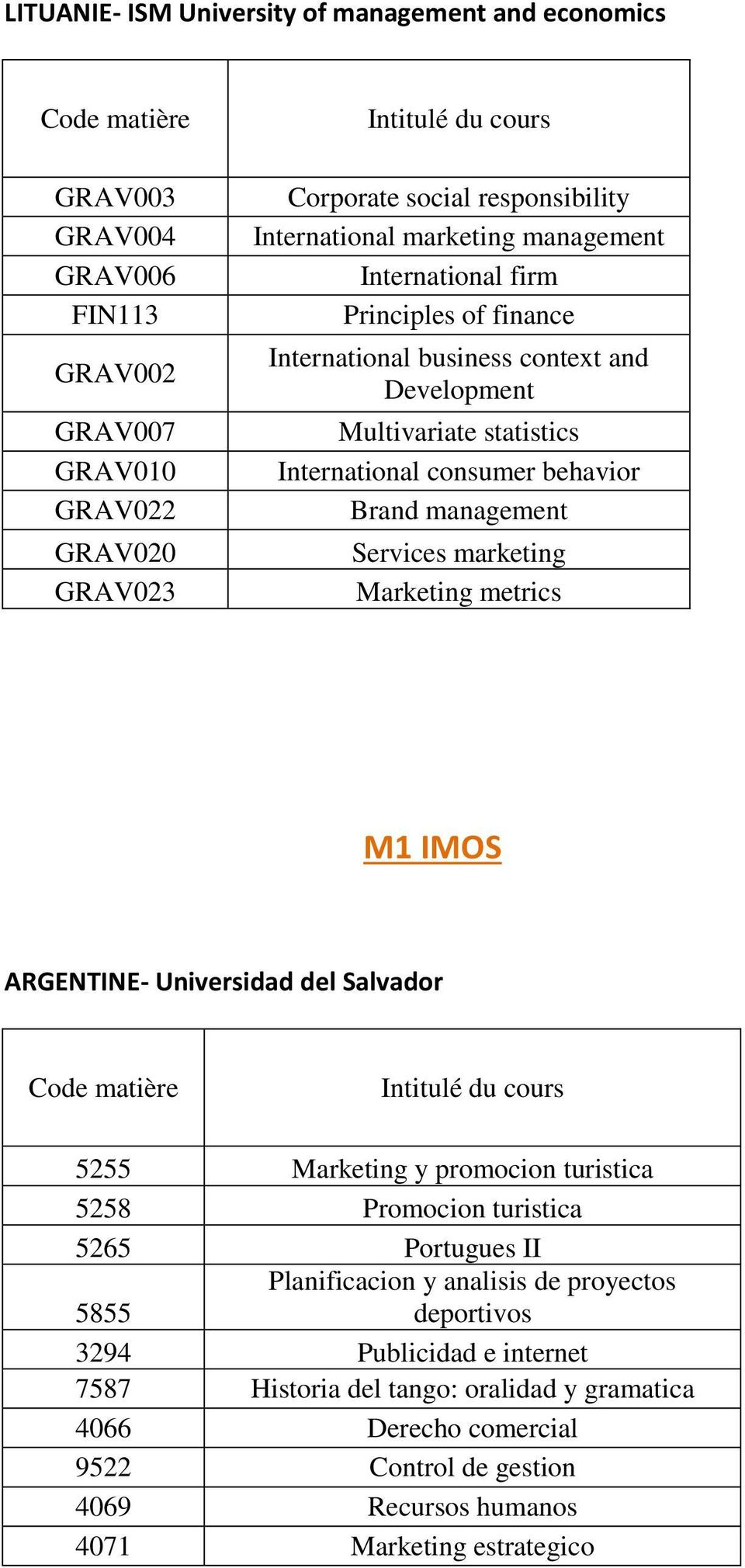 Services marketing Marketing metrics M1 IMOS ARGENTINE- Universidad del Salvador 5255 Marketing y promocion turistica 5258 Promocion turistica 5265 Portugues II Planificacion y analisis