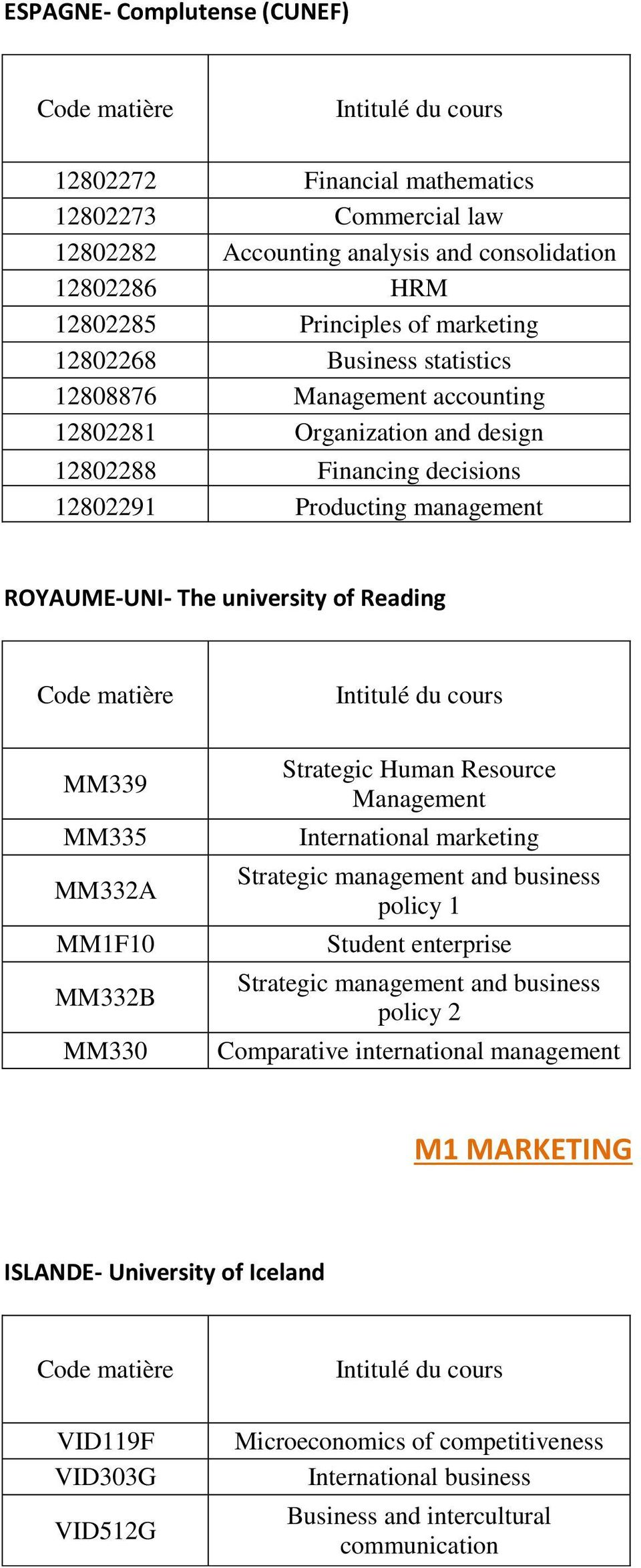 MM335 MM332A MM1F10 MM332B MM330 Strategic Human Resource Management International marketing Strategic management and business policy 1 Student enterprise Strategic management and business