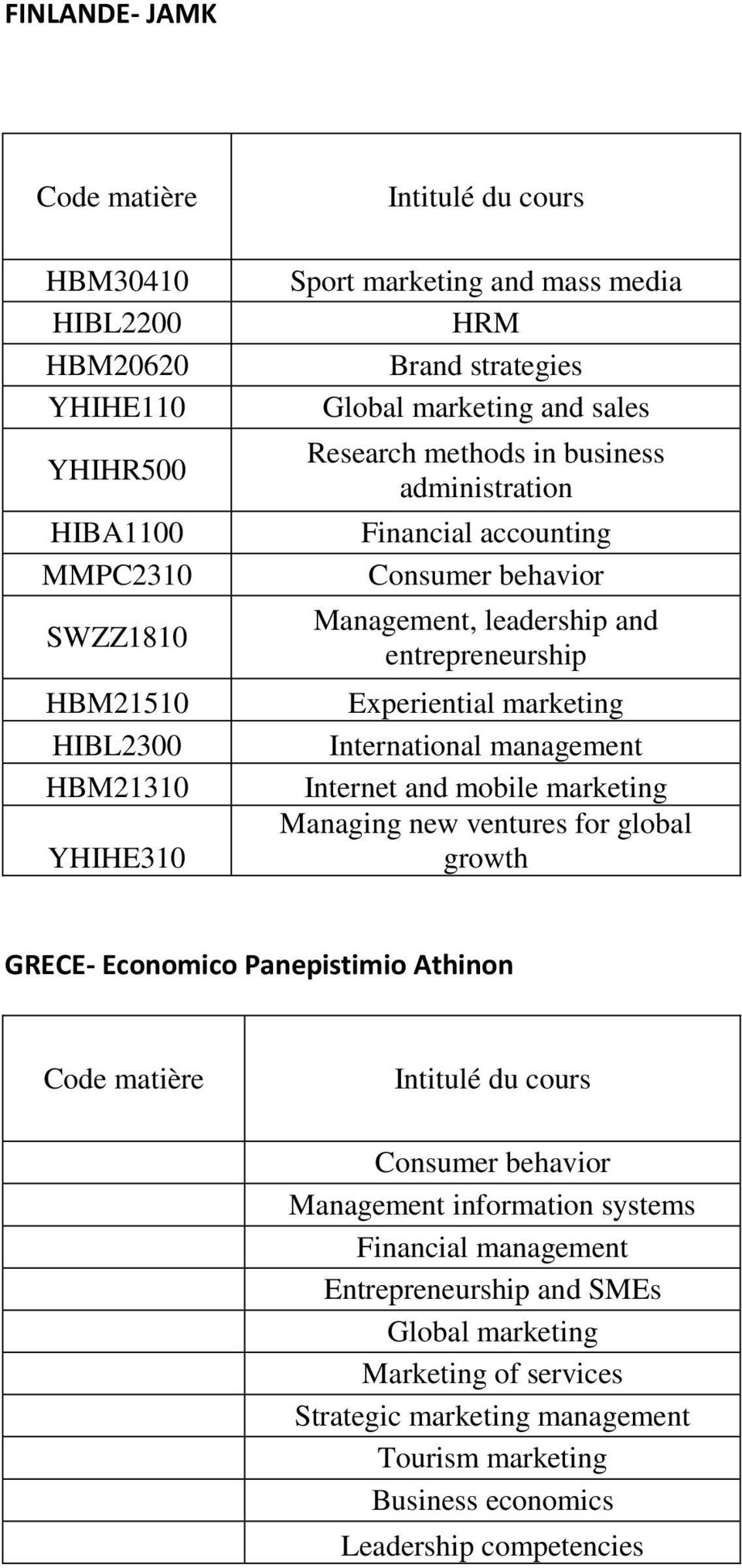 International management Internet and mobile marketing Managing new ventures for global growth GRECE- Economico Panepistimio Athinon Consumer behavior Management information