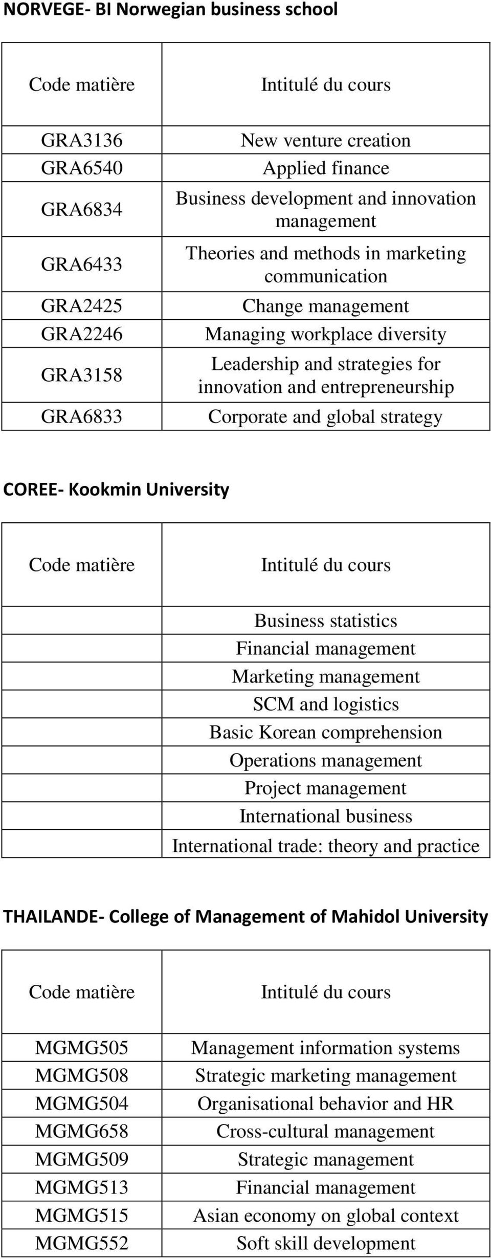 Business statistics Financial management Marketing management SCM and logistics Basic Korean comprehension Operations management Project management International business International trade: theory