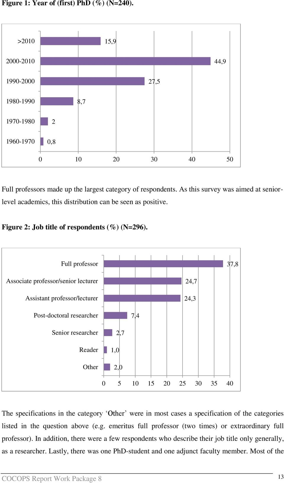 As this survey was aimed at seniorlevel academics, this distribution can be seen as positive. Figure 2: Job title of respondents (%) (N=296).
