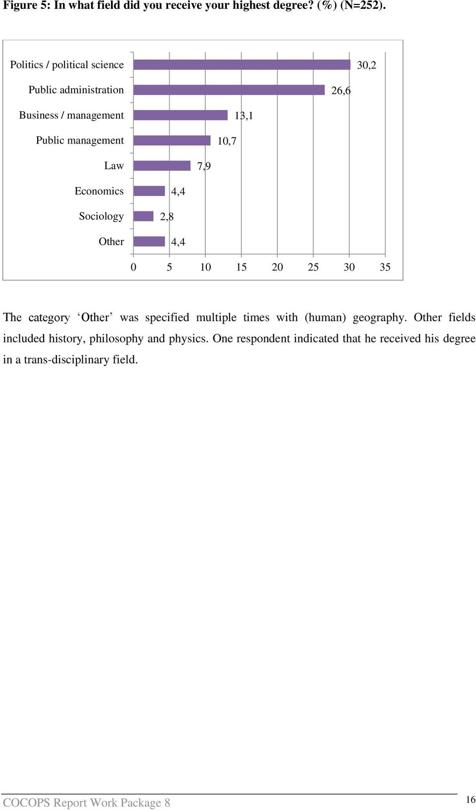 Economics Sociology Other 2,8 4,4 4,4 0 5 10 15 20 25 30 35 The category Other was specified multiple times with (human)