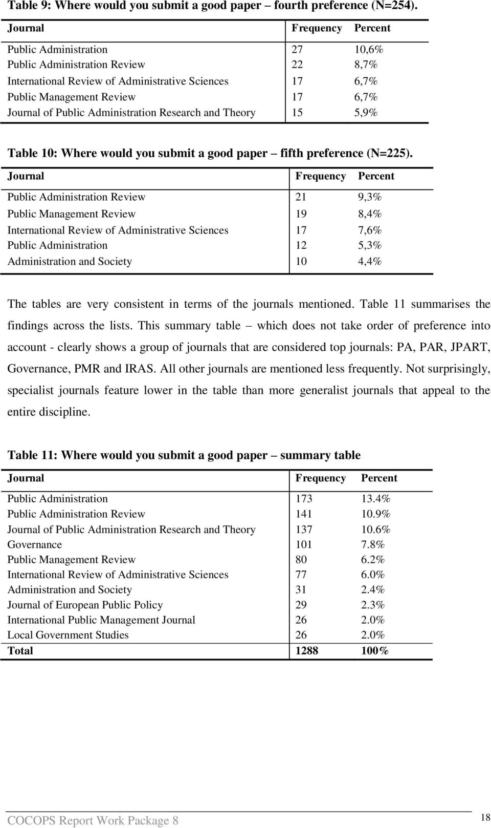 Public Administration Research and Theory 15 5,9% Table 10: Where would you submit a good paper fifth preference (N=225).