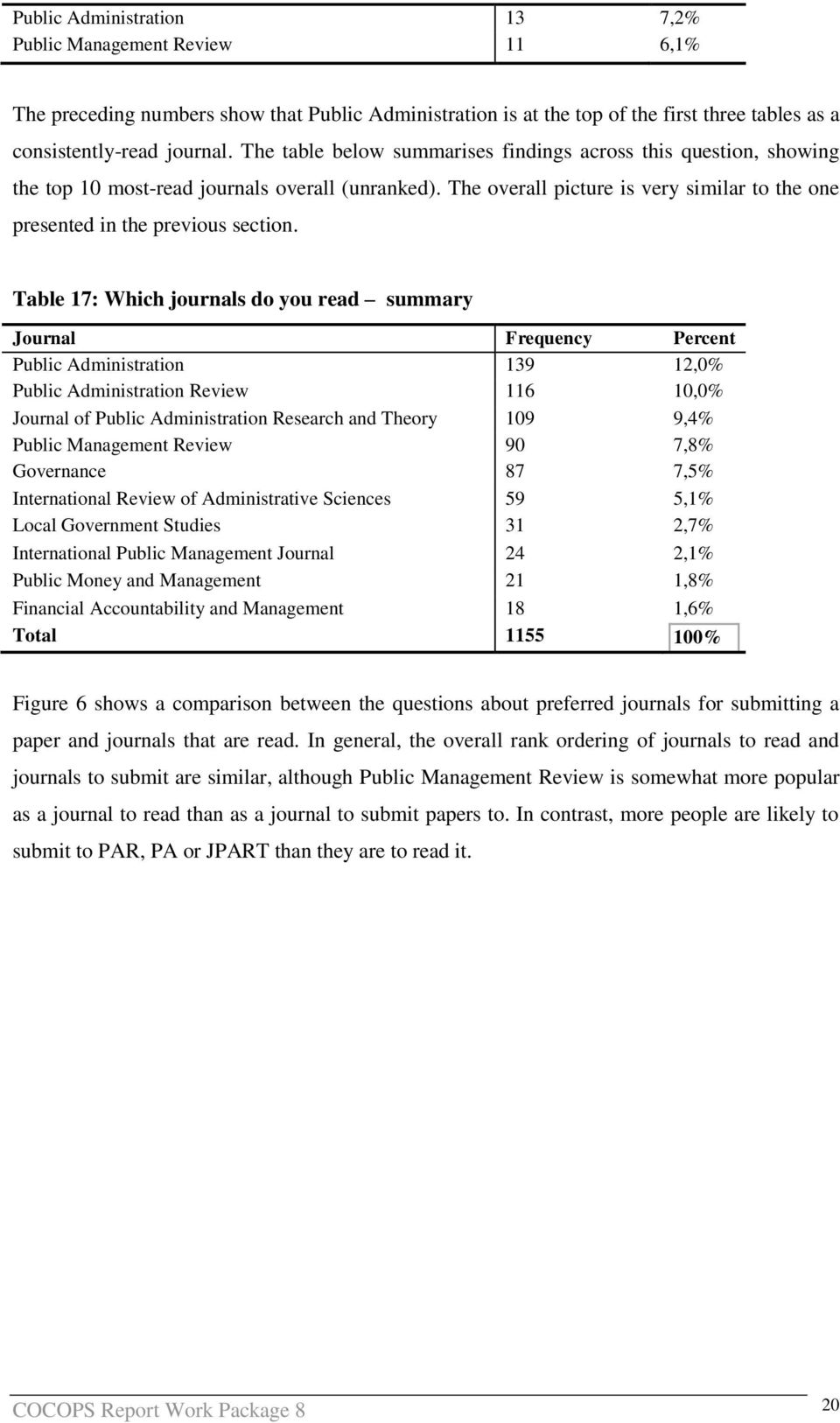 Table 17: Which journals do you read summary Journal Frequency Percent Public Administration 139 12,0% Public Administration Review 116 10,0% Journal of Public Administration Research and Theory 109