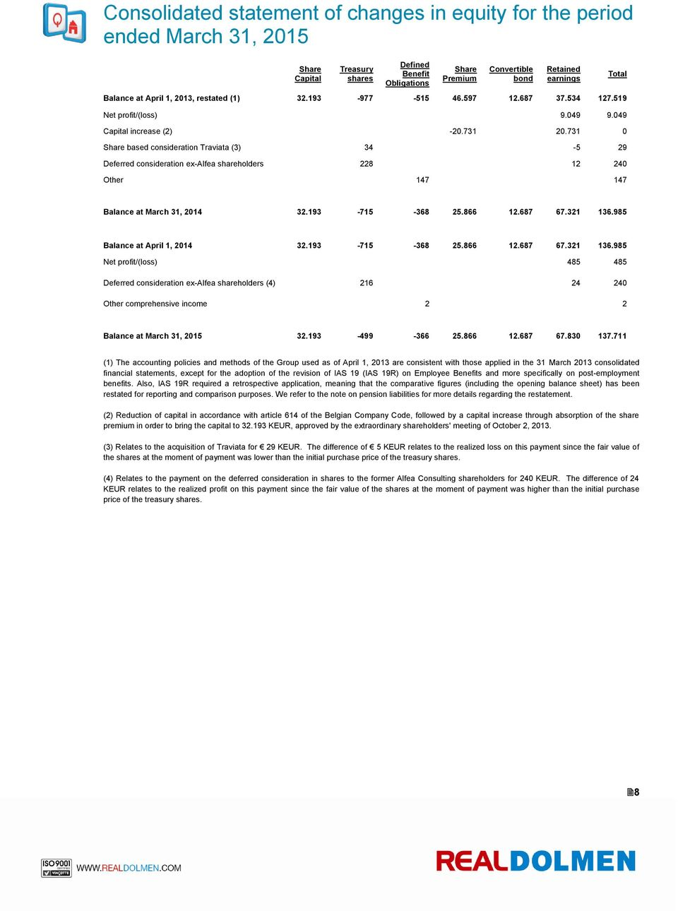 731 0 Share based consideration Traviata (3) 34-5 29 Deferred consideration ex-alfea shareholders 228 12 240 Other 147 147 Total Balance at March 31, 2014 32.193-715 -368 25.866 12.687 67.321 136.