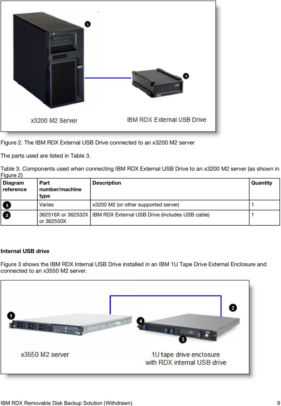 Components used when connecting IBM RDX External USB Drive to an x3200 M2 server (as shown in Figure 2) Diagram reference Part number/machine type