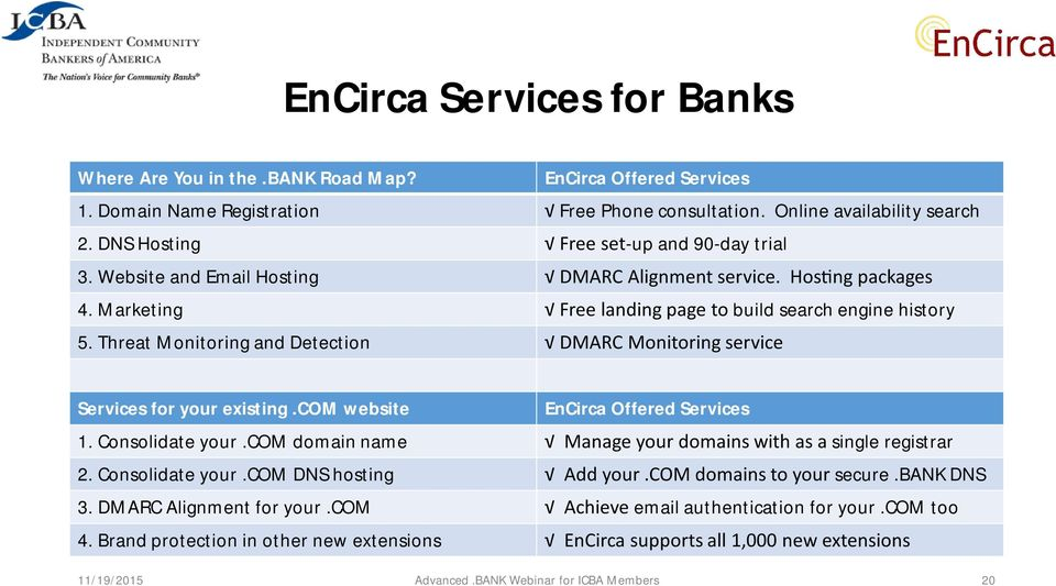 Threat Monitoring and Detection DMARC Monitoring service Services for your existing.com website EnCirca Offered Services 1. Consolidate your.