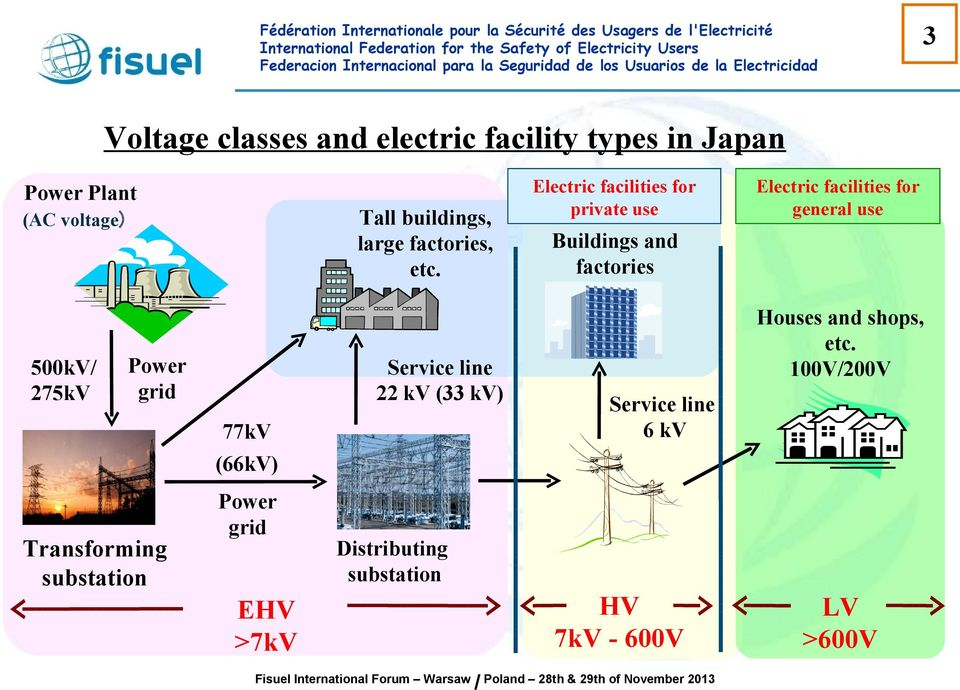 Power grid Electric facilities for private use Electric facilities for general use Buildings and