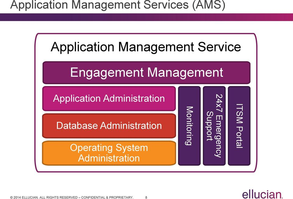 Administration Database Administration Operating System