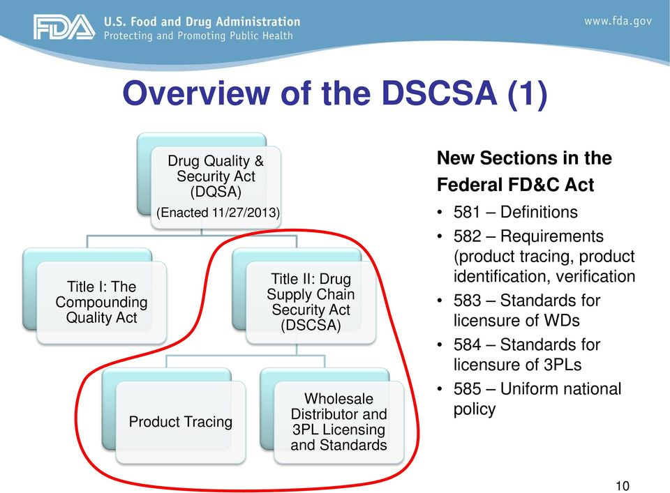 Licensing and Standards New Sections in the Federal FD&C Act 581 Definitions 582 Requirements (product tracing,