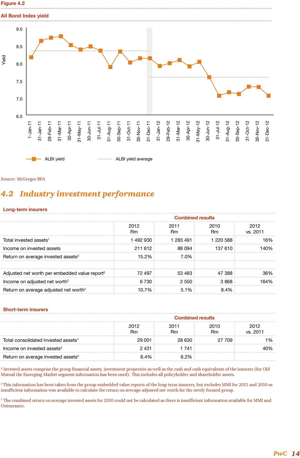 31-Jul-12 31-Aug-12 30-Sep-12 31-Oct-12 30-Nov-12 31-Dec-12 ALBI yield ALBI yield average Source: McGregor BFA 4.2 Industry investment performance Long-term insurers Combined results vs.