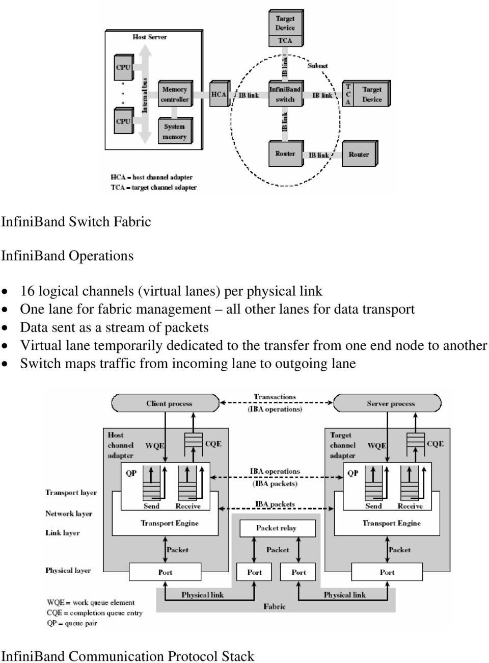 a stream of packets Virtual lane temporarily dedicated to the transfer from one end node to