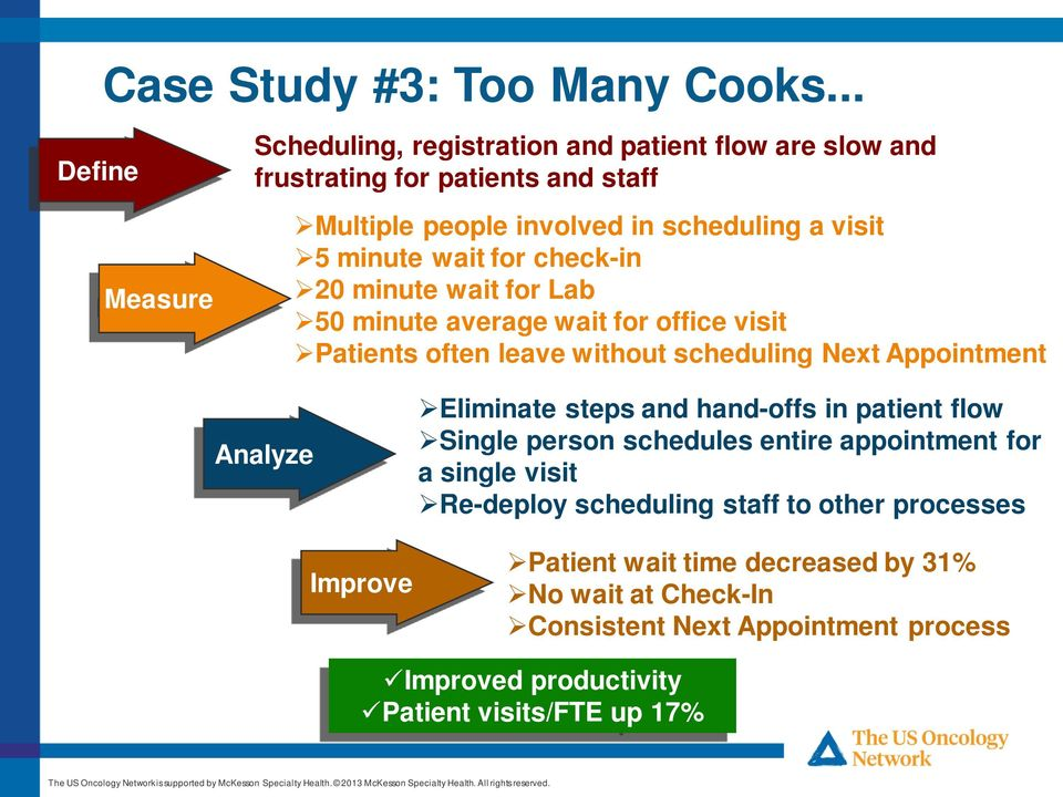 wait for check-in 20 minute wait for Lab 50 minute average wait for office visit Patients often leave without scheduling Next Appointment Analyze Improve