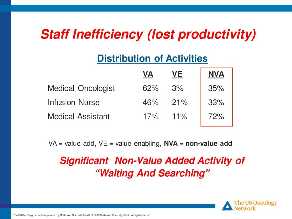 Medical Assistant 17% 11% 72% VA = value add, VE = value enabling, NVA