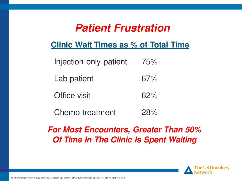 Office visit 62% Chemo treatment 28% For Most