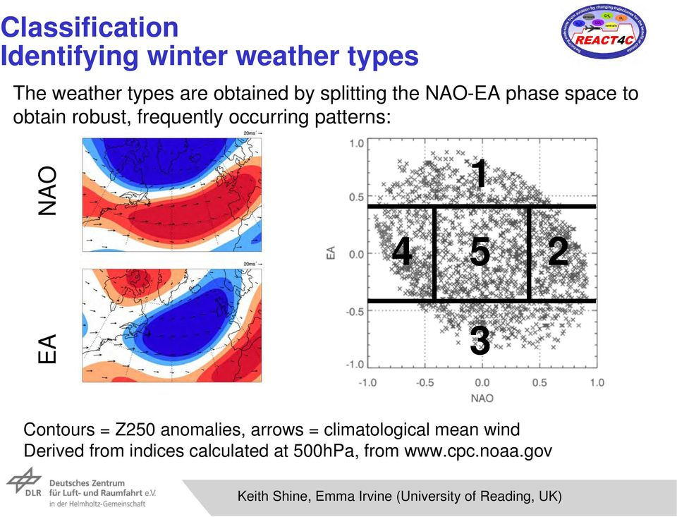 1 4 5 3 2 Contours = Z250 anomalies, arrows = climatological mean wind Derived from