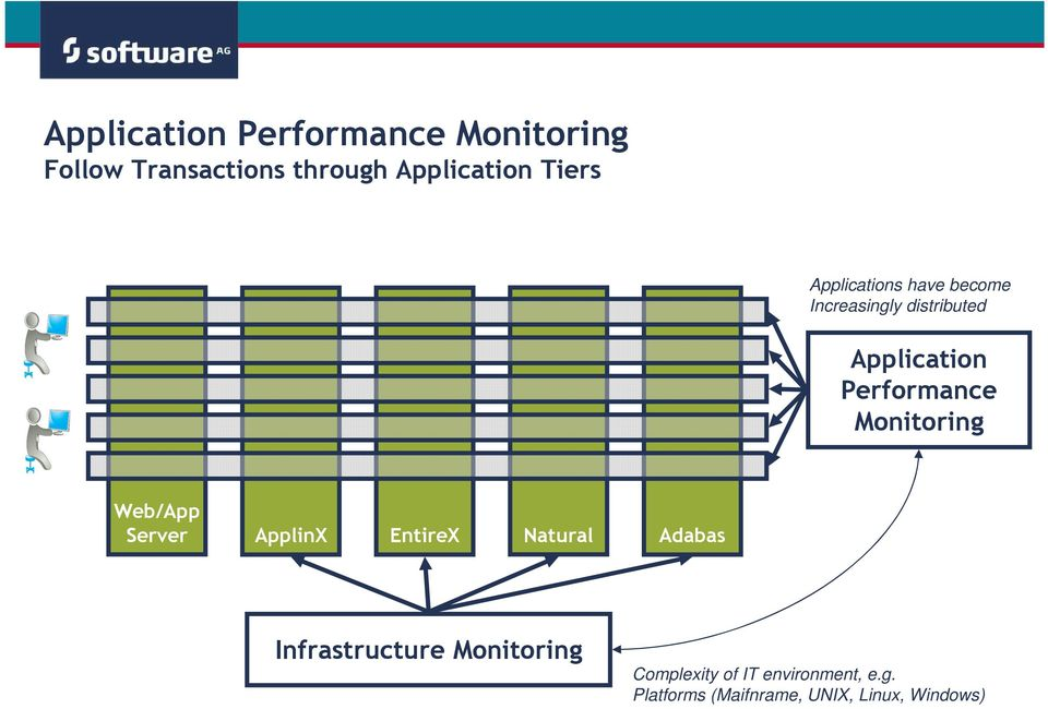 Performance Monitoring Web/App Server ApplinX EntireX Natural Adabas