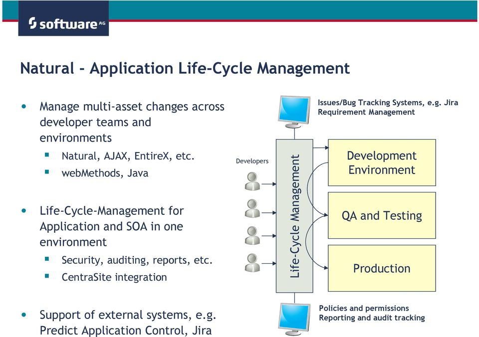 CentraSite integration Developers Life-Cycle Management Issues/Bug Tracking Systems, e.g. Jira Requirement Management Development Environment QA and Testing Production Support of external systems, e.