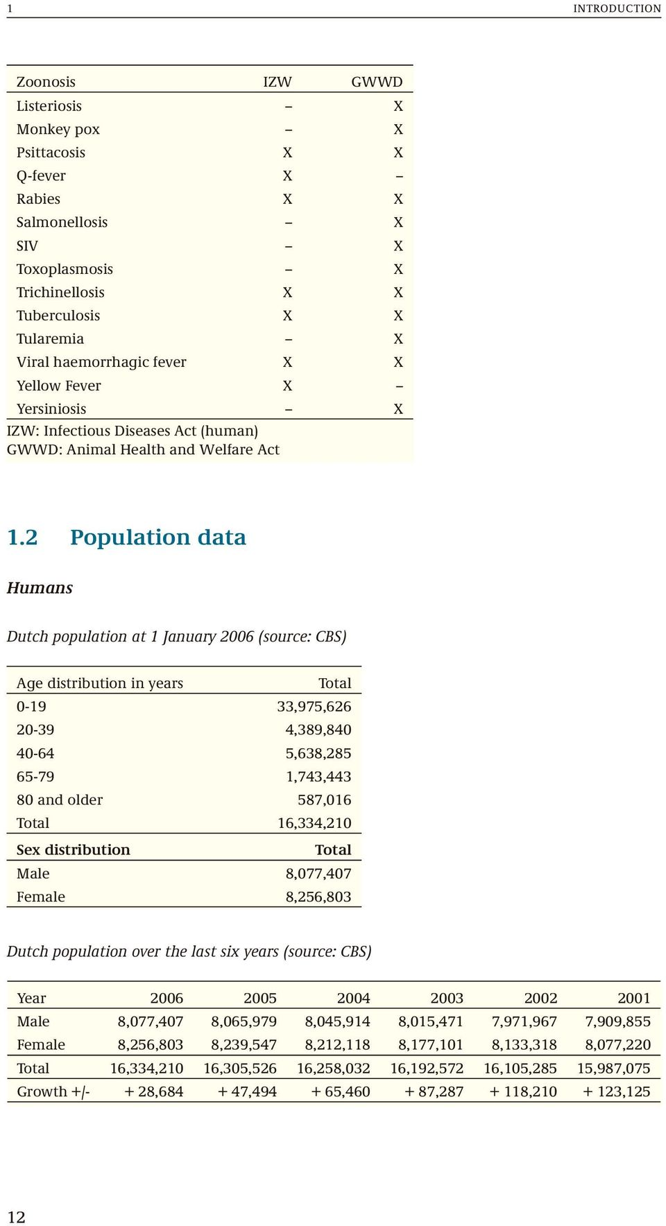 2 Population data Humans Dutch population at 1 January 2006 (source: CBS) Age distribution in years Total 0-19 33,975,626 20-39 4,389,840 40-64 5,638,285 65-79 1,743,443 80 and older 587,016 Total