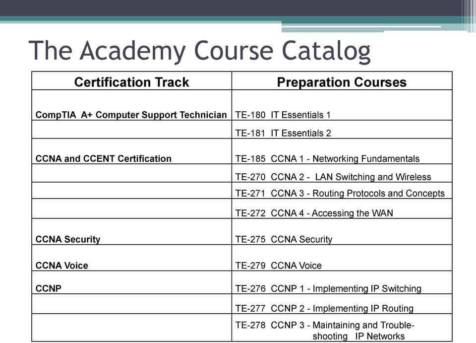 - Routing Protocols and Concepts TE-272 CCNA 4 - Accessing the WAN CCNA Security CCNA Voice CCNP TE-275 CCNA Security TE-279 CCNA Voice
