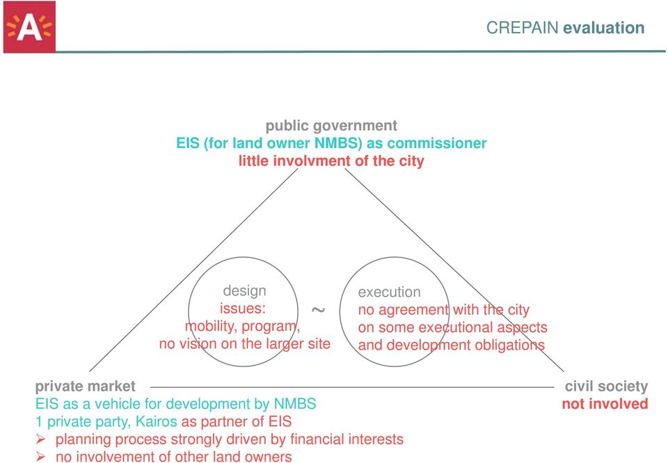 aspects and development obligations private market EIS as a vehicle for development by NMBS 1 private party, Kairos as