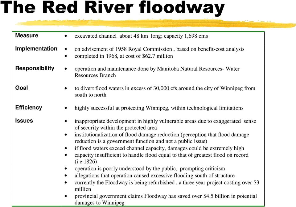 7 million Responsibility operation and maintenance done by Manitoba Natural Resources- Water Resources Branch Goal to divert flood waters in excess of 30,000 cfs around the city of Winnipeg from